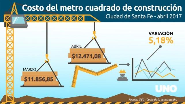 Construir en santa fe hoy tiene un costo promedio de 12 for Precio por metro cuadrado de construccion